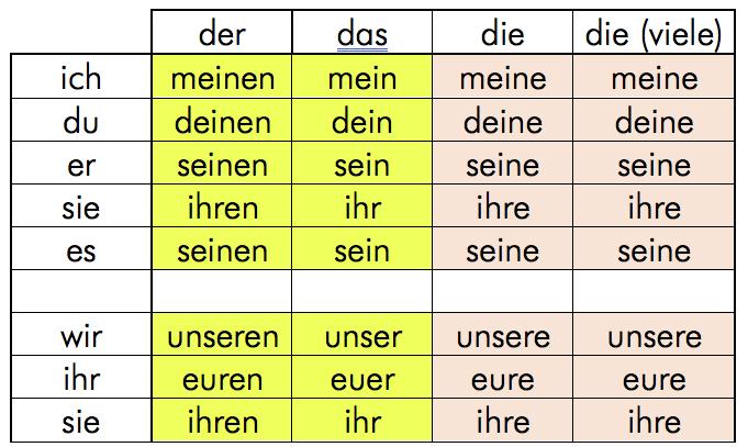 Grammatikubersicht Personalpronomen Und Possessivpronomen 15